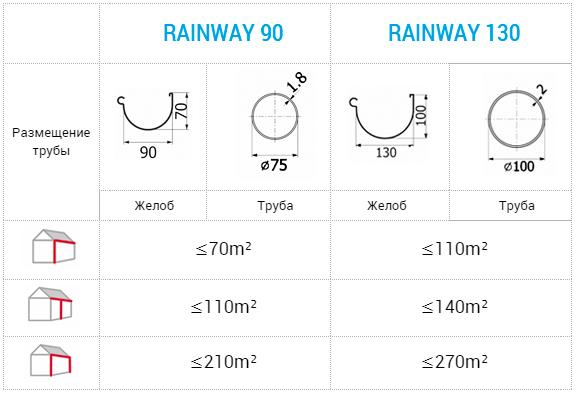 розрахунок Rainway